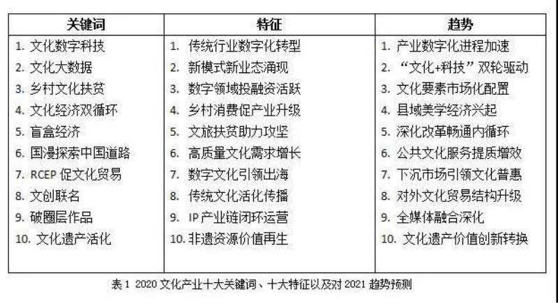 2021中国文化产业发展报告(上)